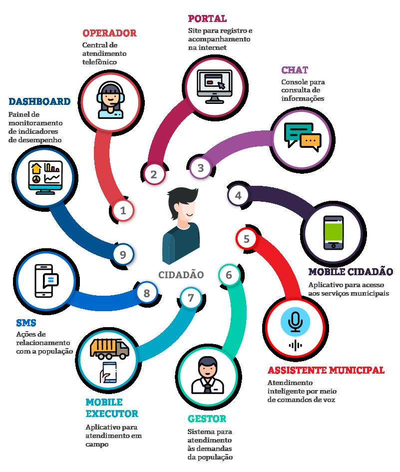 Diagrama de Negócio - SAC